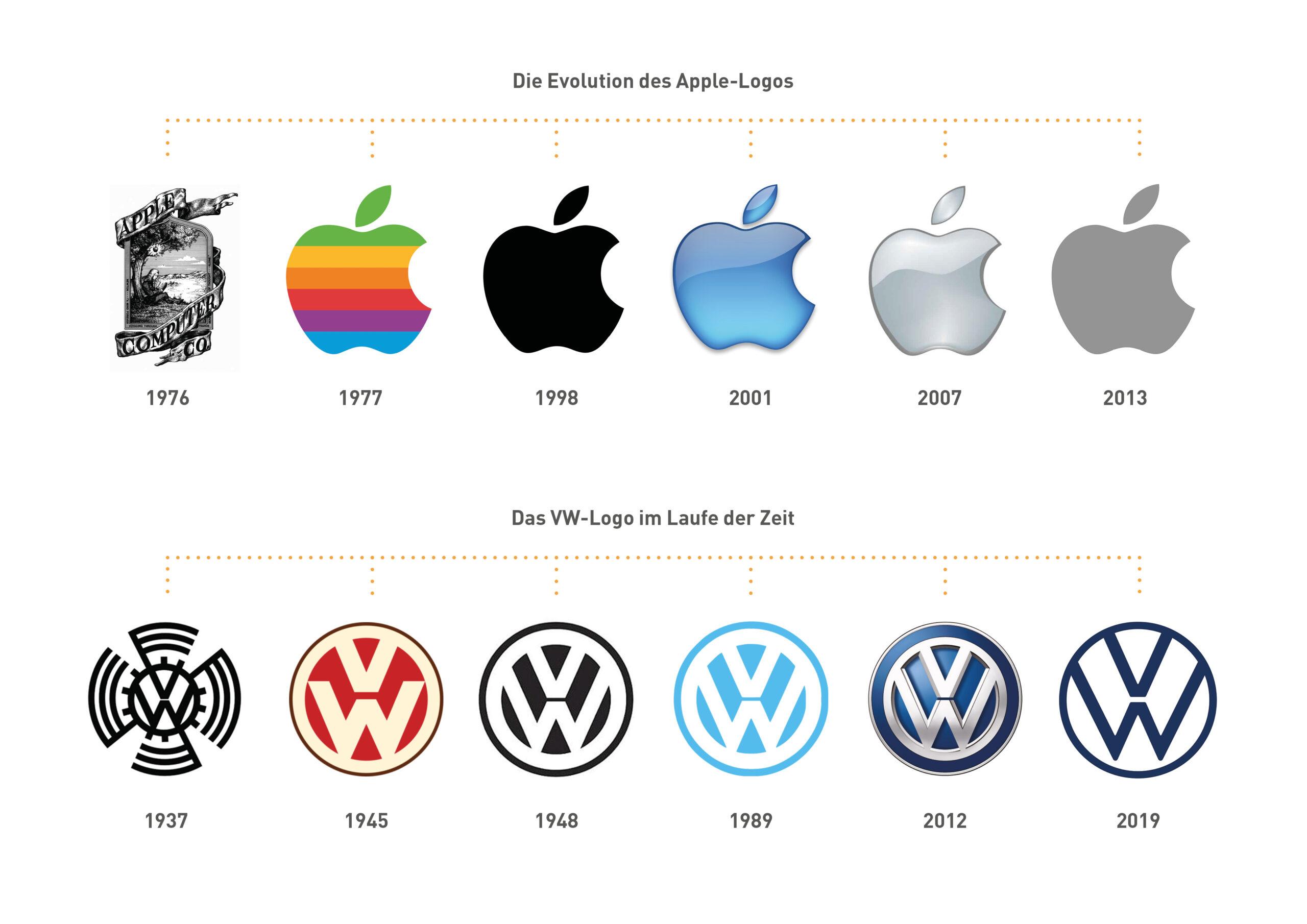 Logo Entwicklung über Zeit –Beispiel